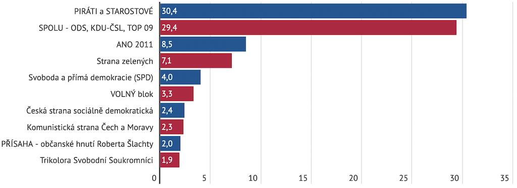 Výsledky studentských voleb